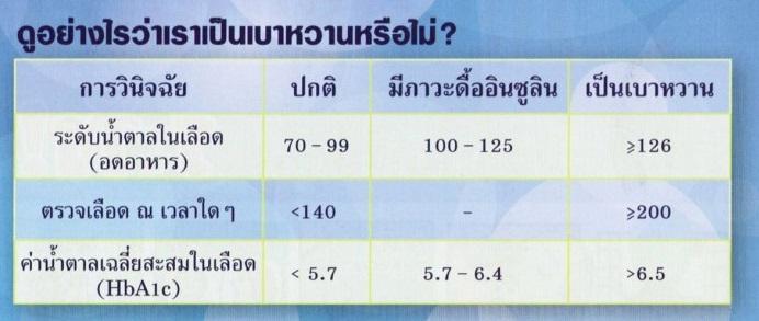 hba1c-จอยริน-จอย-เอเจล-agel-ราคาสมาชิก-ราคาถูก-เบาหวาน-มะเร็ง-ไตเสื่อม-umi-exo-hrt-min-grn-เอเจล-สมัครธุรกิจ