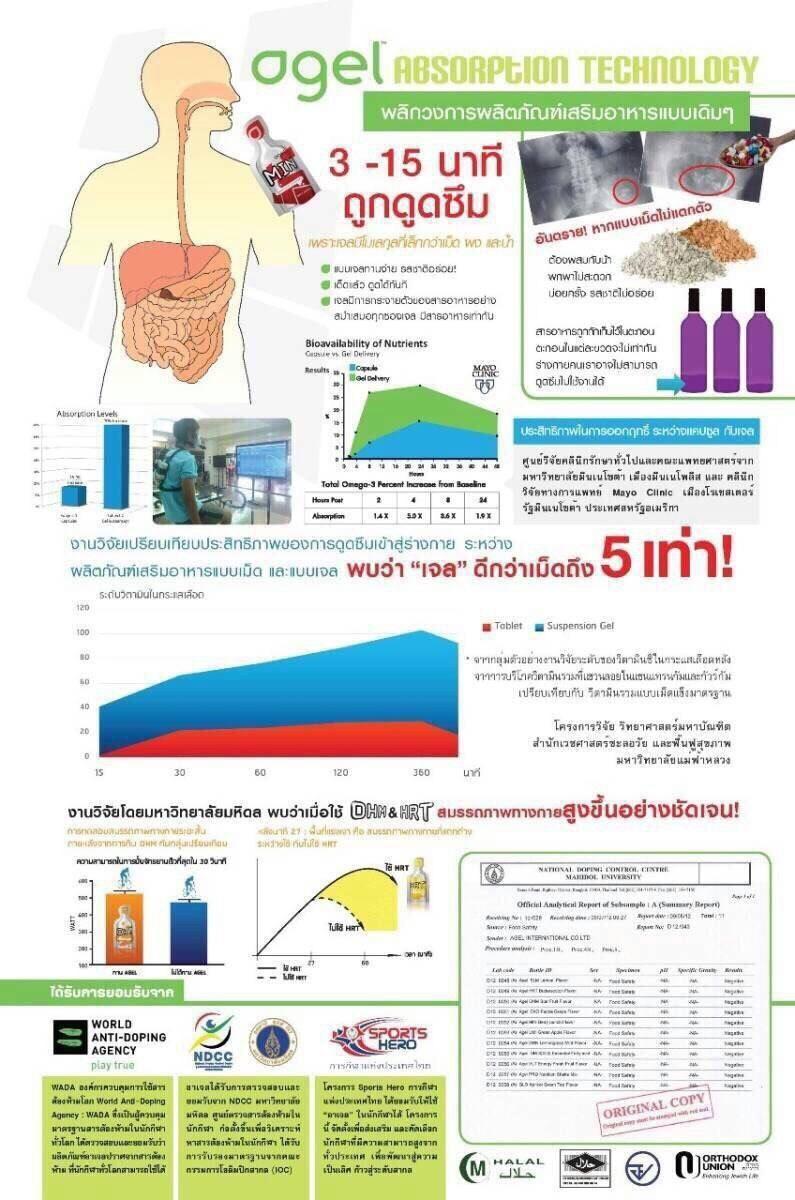 งานวิจัยรองรับในไทย
