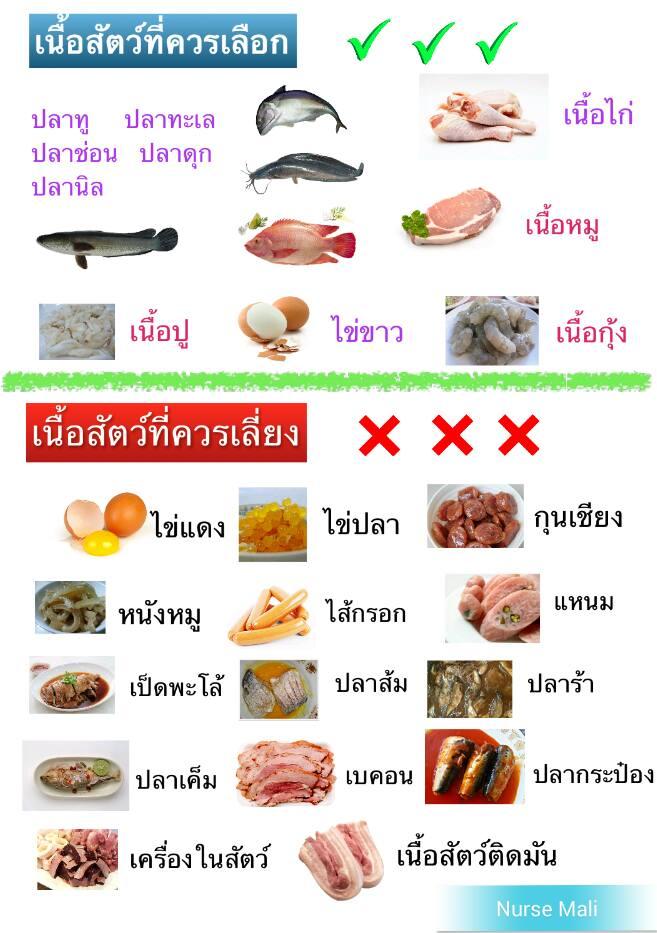 เนื้อสัตว์-อะไร-โรคไต-ทานได้-ทานไม่ได้-กินอะไรได้-ไม่อยากฟอกไต-umi-agel